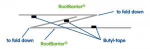 rootbarrier-Verbindingsmaterialen---3